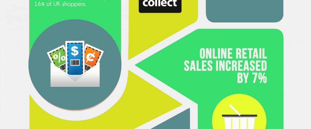 10 eCommerce Statistics to Consider in 2016 by Acceler8 Media